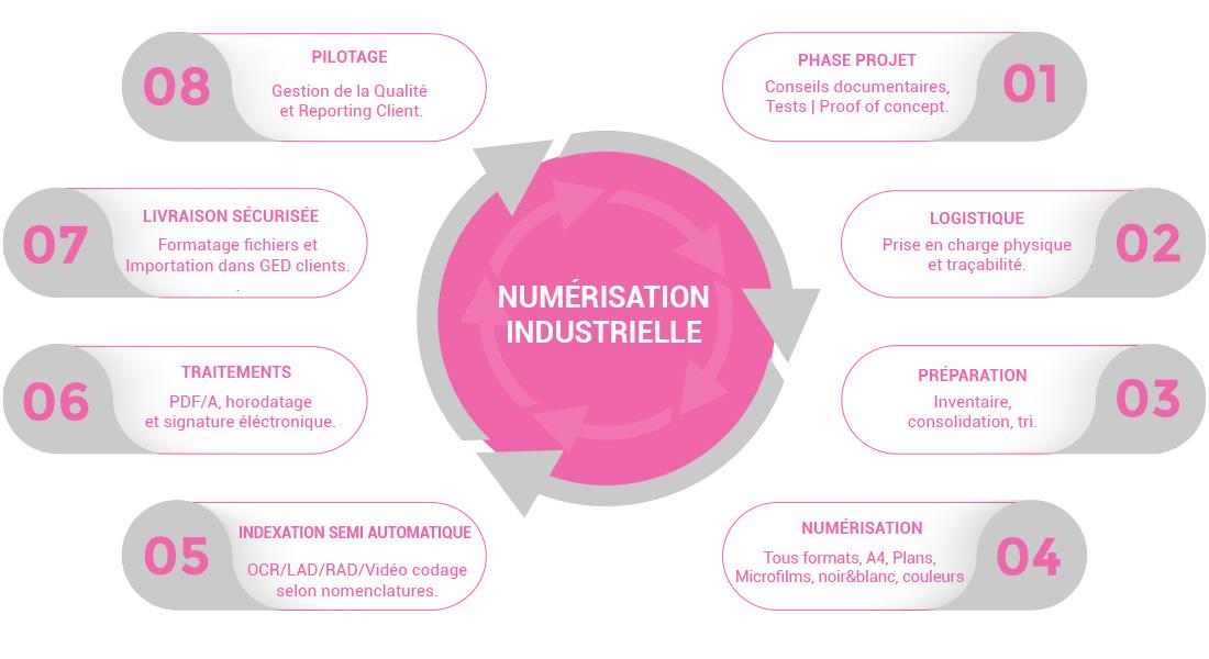 Dématérialisation Industrielle